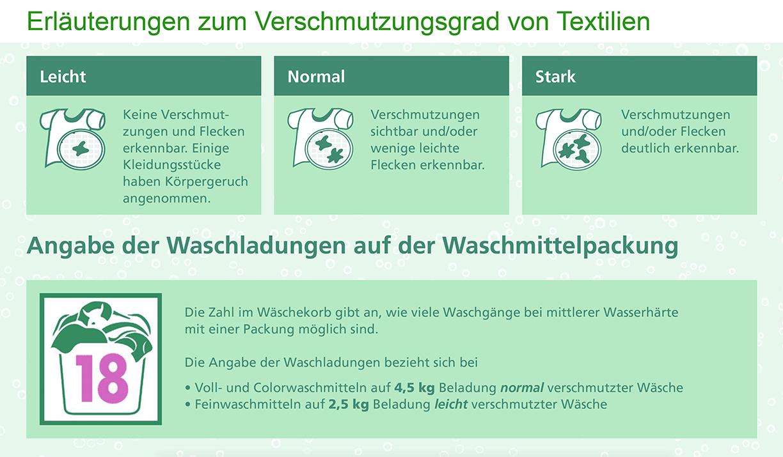 Wasche Richtig Waschen Tipps